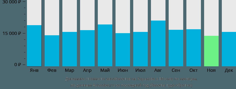 Динамика стоимости авиабилетов из Харькова в Москву по месяцам