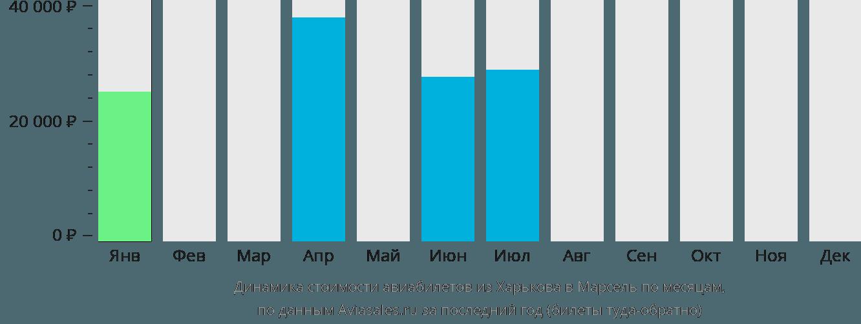 Динамика стоимости авиабилетов из Харькова в Марсель по месяцам