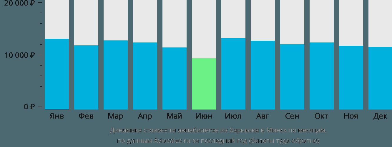 Динамика стоимости авиабилетов из Харькова в Минск по месяцам