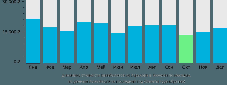 Динамика стоимости авиабилетов из Харькова в Мюнхен по месяцам