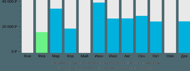 Динамика стоимости авиабилетов из Харькова в Неаполь по месяцам