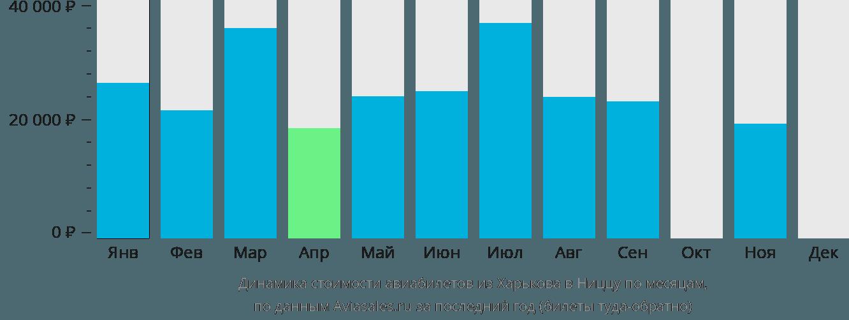 Динамика стоимости авиабилетов из Харькова в Ниццу по месяцам