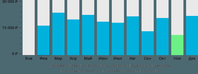 Динамика стоимости авиабилетов из Харькова в Нидерланды по месяцам