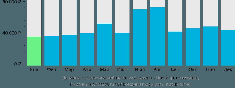 Динамика стоимости авиабилетов из Харькова в Нью-Йорк по месяцам
