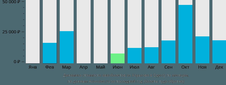 Динамика стоимости авиабилетов из Харькова в Одессу по месяцам