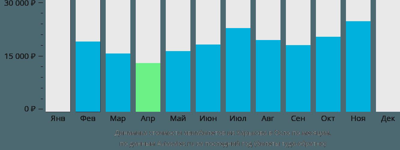 Динамика стоимости авиабилетов из Харькова в Осло по месяцам