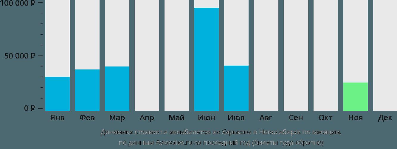 Динамика стоимости авиабилетов из Харькова в Новосибирск по месяцам