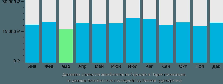 Динамика стоимости авиабилетов из Харькова в Париж по месяцам