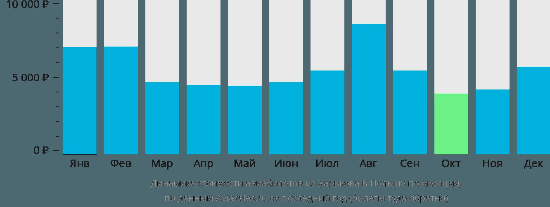 Динамика стоимости авиабилетов из Харькова в Польшу по месяцам