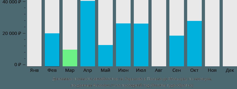 Динамика стоимости авиабилетов из Харькова в Пальма-де-Майорку по месяцам
