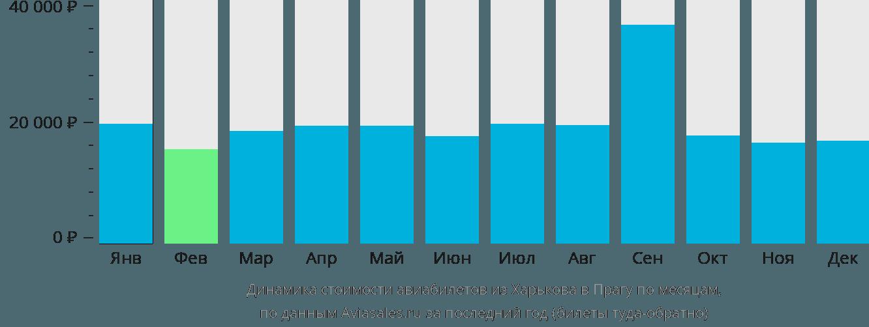 Динамика стоимости авиабилетов из Харькова в Прагу по месяцам