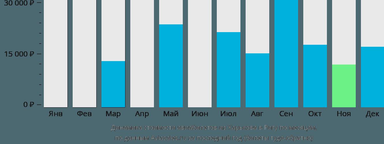 Динамика стоимости авиабилетов из Харькова в Ригу по месяцам