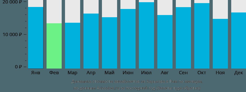 Динамика стоимости авиабилетов из Харькова в Рим по месяцам