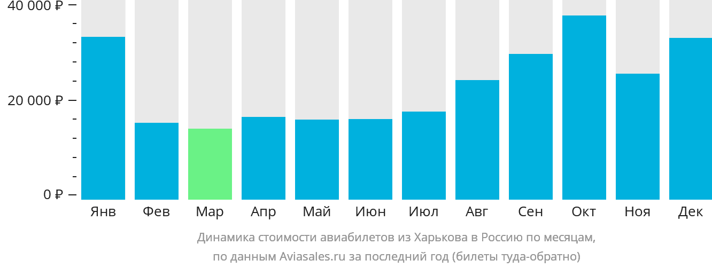 Динамика стоимости авиабилетов из Харькова в Россию по месяцам