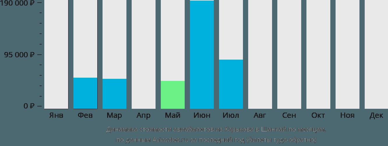 Динамика стоимости авиабилетов из Харькова в Шанхай по месяцам