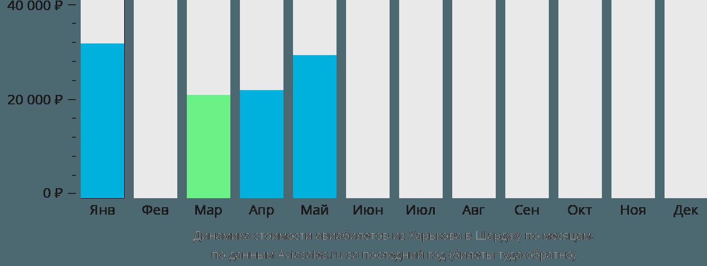 Динамика стоимости авиабилетов из Харькова в Шарджу по месяцам