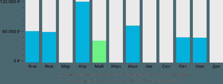 Динамика стоимости авиабилетов из Харькова в Сингапур по месяцам