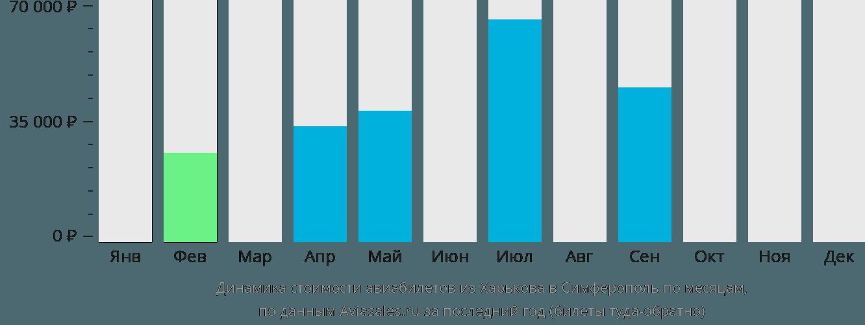 Динамика стоимости авиабилетов из Харькова в Симферополь по месяцам