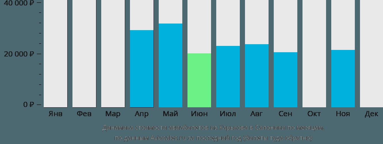 Динамика стоимости авиабилетов из Харькова в Салоники по месяцам
