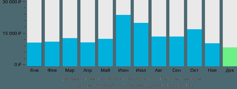 Динамика стоимости авиабилетов из Харькова в Стокгольм по месяцам