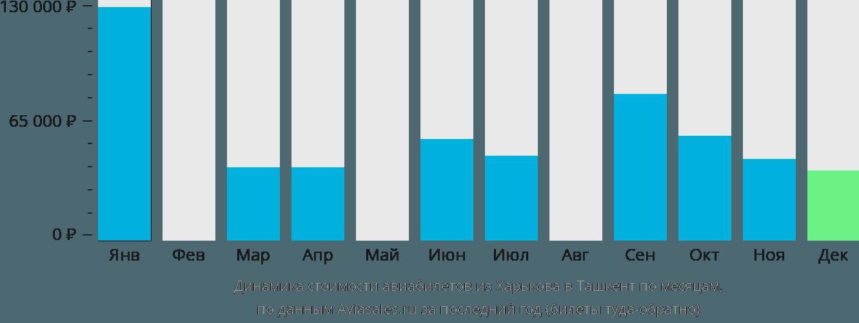 Динамика стоимости авиабилетов из Харькова в Ташкент по месяцам