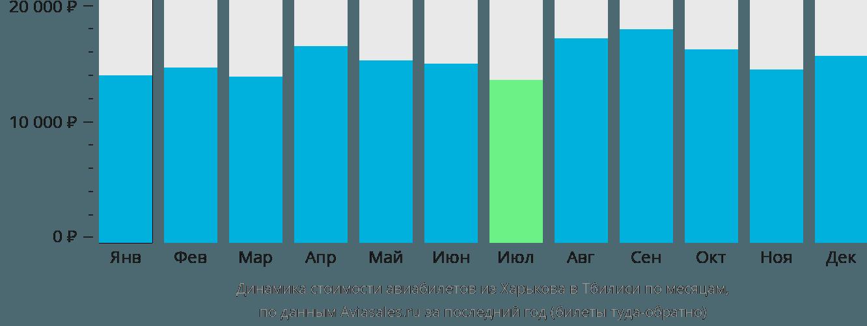 Динамика стоимости авиабилетов из Харькова в Тбилиси по месяцам