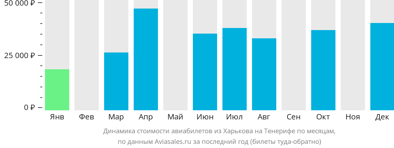 Динамика стоимости авиабилетов из Харькова на Тенерифе по месяцам