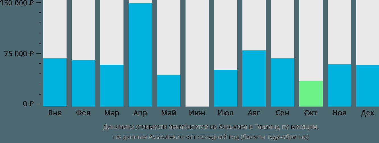 Динамика стоимости авиабилетов из Харькова в Таиланд по месяцам
