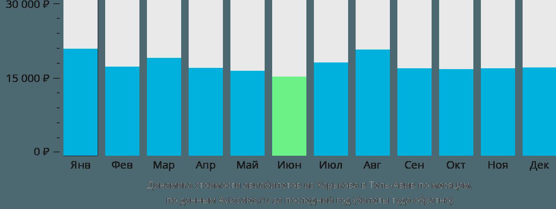 Динамика стоимости авиабилетов из Харькова в Тель-Авив по месяцам