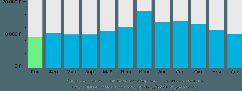 Динамика стоимости авиабилетов из Харькова в Турцию по месяцам