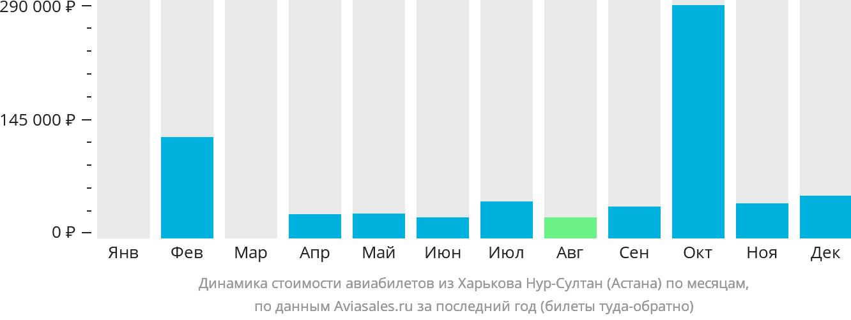 Динамика стоимости авиабилетов из Харькова в Астану по месяцам