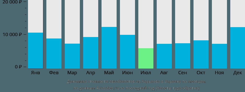 Динамика стоимости авиабилетов из Харькова в Украину по месяцам