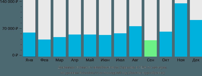 Динамика стоимости авиабилетов из Харькова в США по месяцам