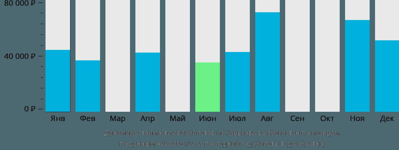 Динамика стоимости авиабилетов из Харькова в Узбекистан по месяцам