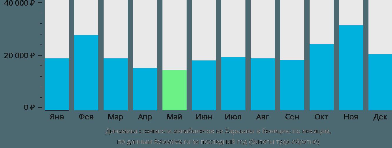 Динамика стоимости авиабилетов из Харькова в Венецию по месяцам