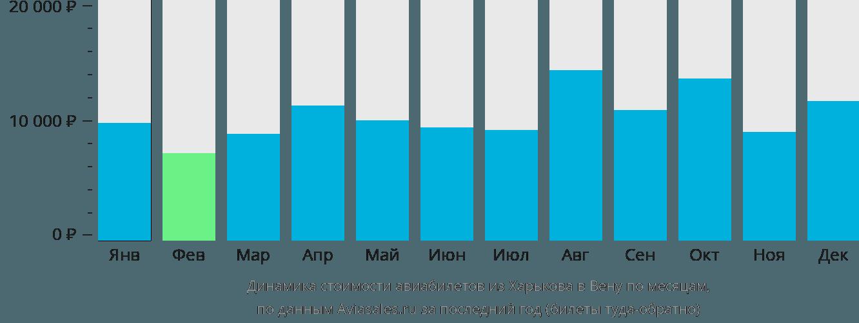 Динамика стоимости авиабилетов из Харькова в Вену по месяцам