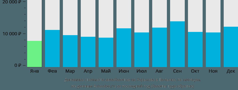 Динамика стоимости авиабилетов из Харькова в Вильнюс по месяцам