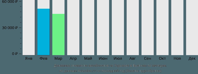 Динамика стоимости авиабилетов из Харькова в Вьетнам по месяцам