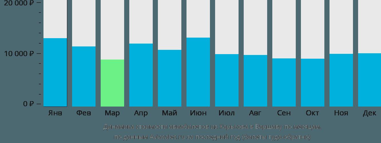 Динамика стоимости авиабилетов из Харькова в Варшаву по месяцам