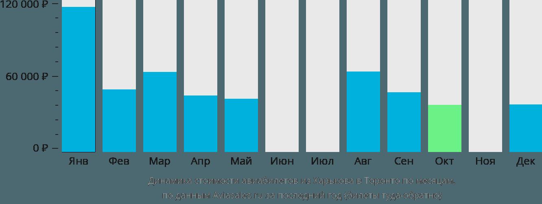 Динамика стоимости авиабилетов из Харькова в Торонто по месяцам