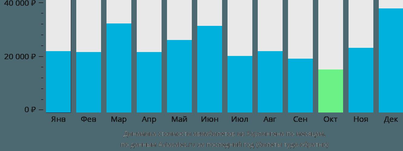 Динамика стоимости авиабилетов из Харлингена по месяцам