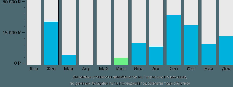 Динамика стоимости авиабилетов из Гаррисона по месяцам