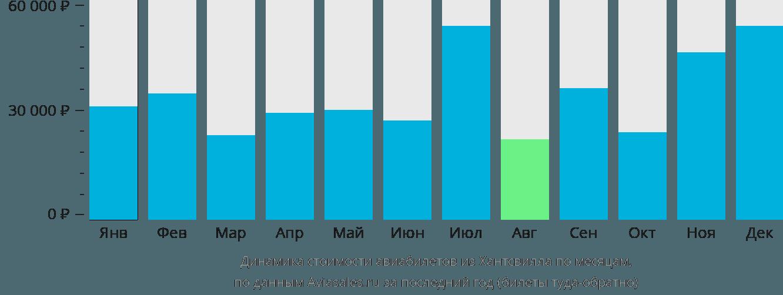 Динамика стоимости авиабилетов из Хантсвилла по месяцам