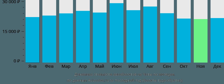 Динамика стоимости авиабилетов из Читы по месяцам