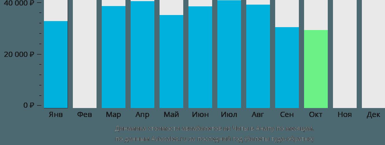 Динамика стоимости авиабилетов из Читы в Анапу по месяцам