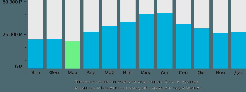 Динамика стоимости авиабилетов из Читы в Сочи  по месяцам