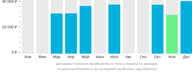Динамика стоимости авиабилетов из Читы в Алматы по месяцам