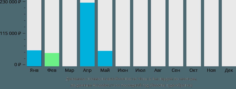 Динамика стоимости авиабилетов из Читы в Амстердам по месяцам