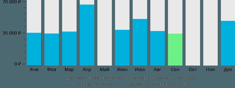 Динамика стоимости авиабилетов из Читы в Армению по месяцам