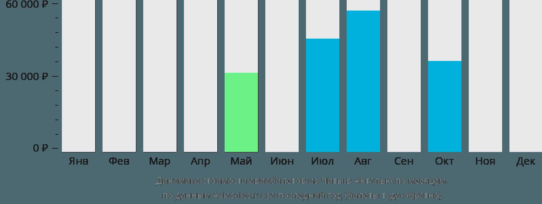 Динамика стоимости авиабилетов из Читы в Анталью по месяцам